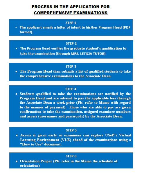 process-flow-in-the-application-compre-exam